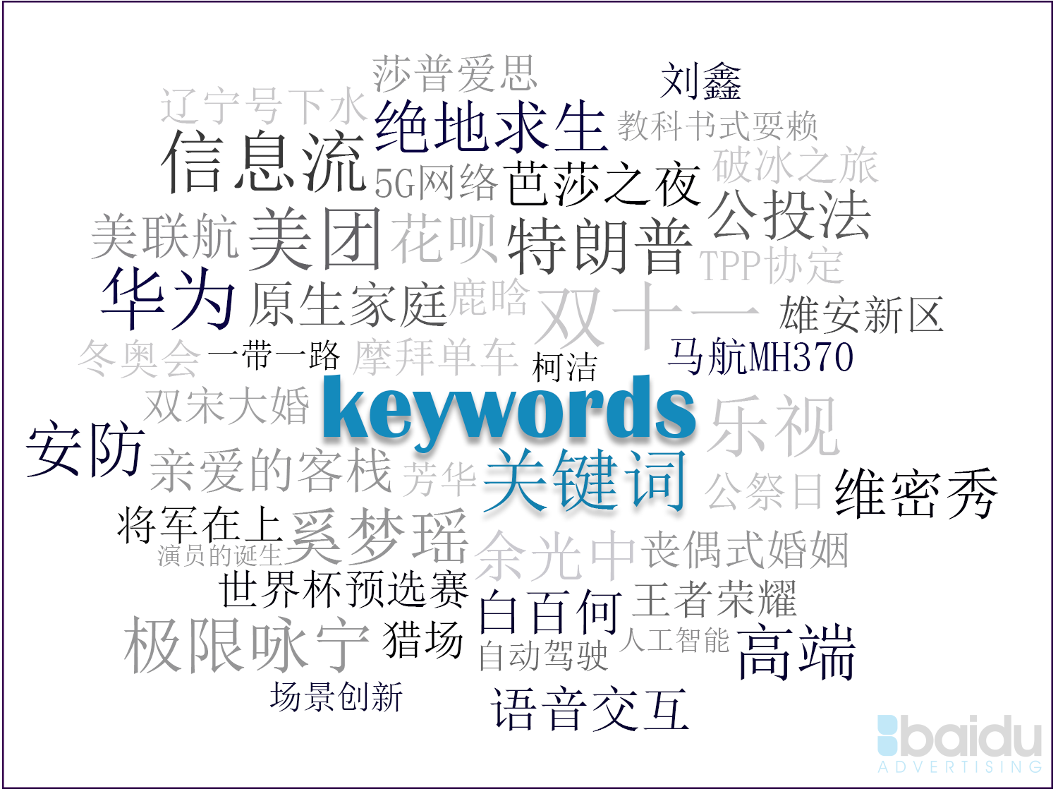 China SEM Keywords
